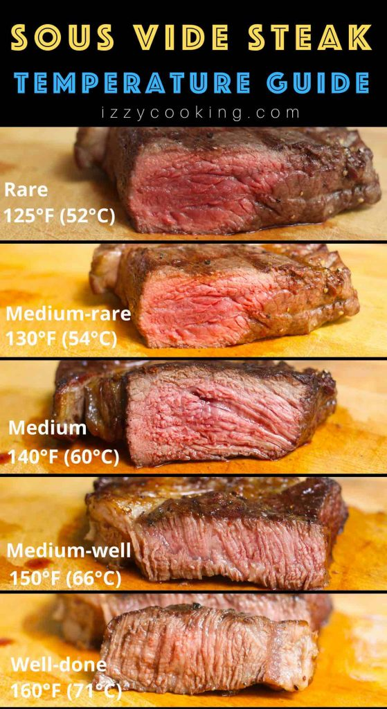 Sous Vide Steak Temperature And Time A Complete Guide For